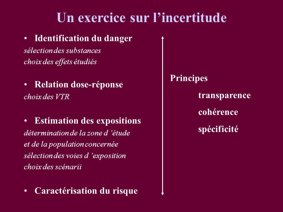 Identification du danger sélection des substances choix des effets étudiés Relation dose-réponse choix des VTR Estimation des expositions déterminatio