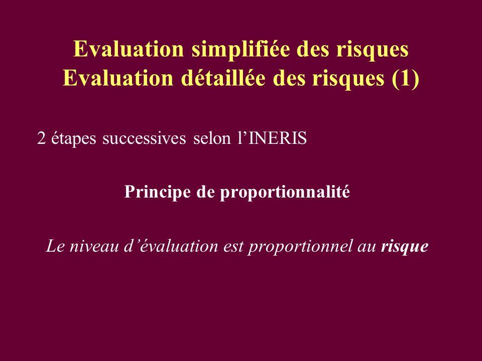 Evaluation simplifiée des risques Evaluation détaillée des risques (1) 2 étapes successives selon lINERIS Principe de proportionnalité Le niveau déval