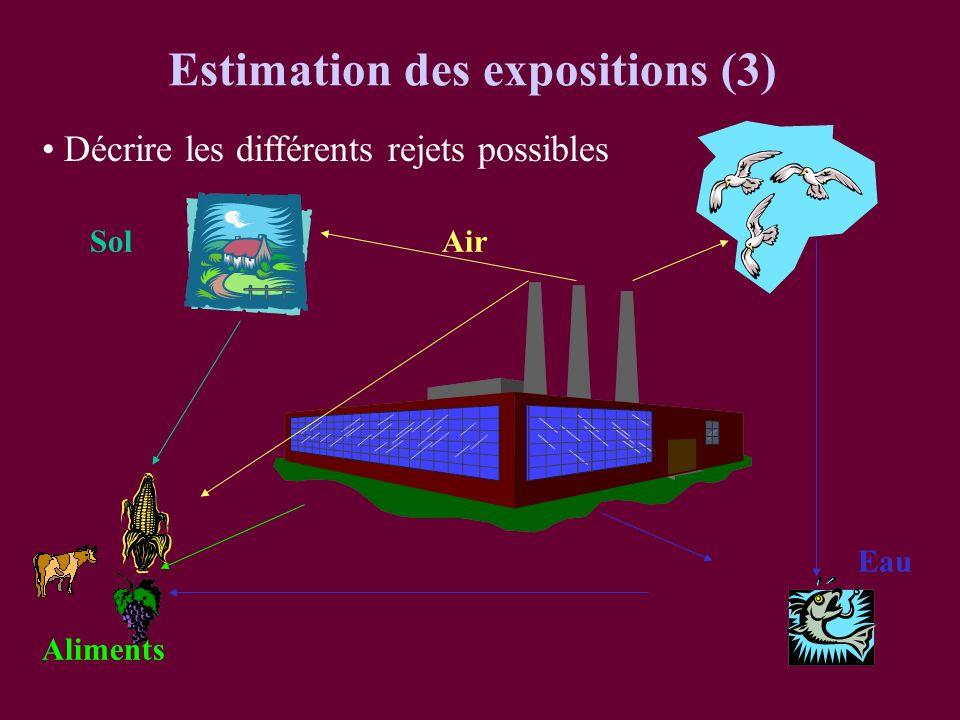 Estimation des expositions (3) Décrire les différents rejets possibles Sol Aliments Eau Air