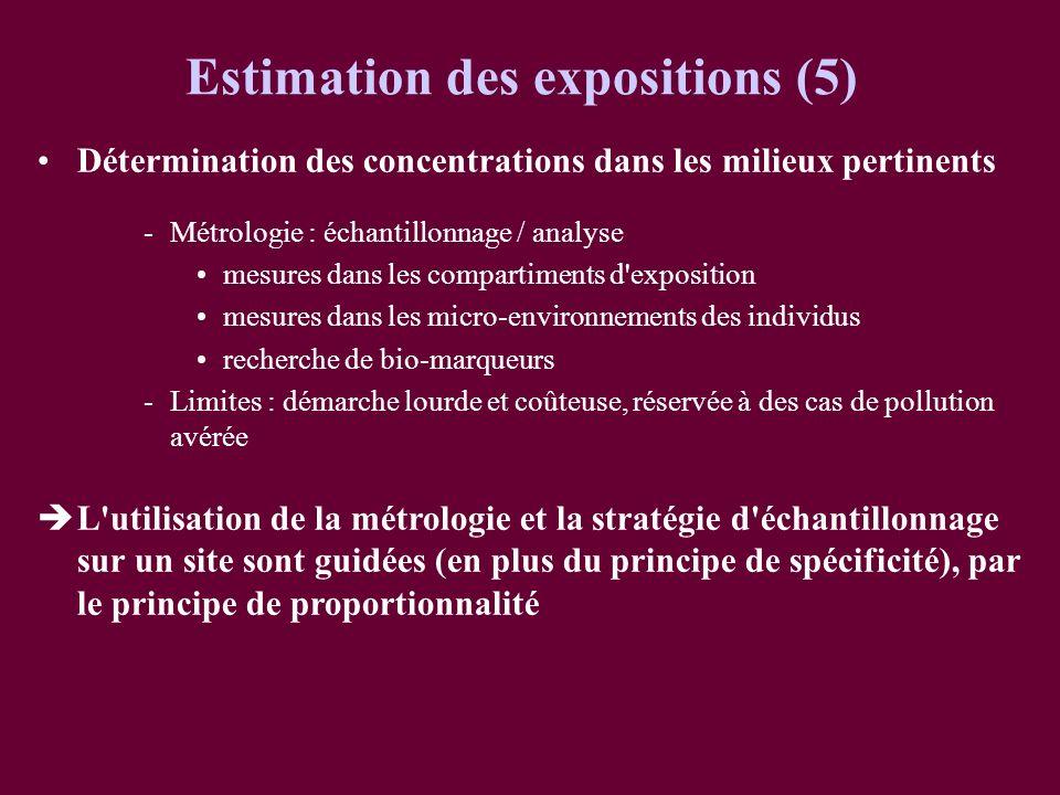 Détermination des concentrations dans les milieux pertinents -Métrologie : échantillonnage / analyse mesures dans les compartiments d'exposition mesur