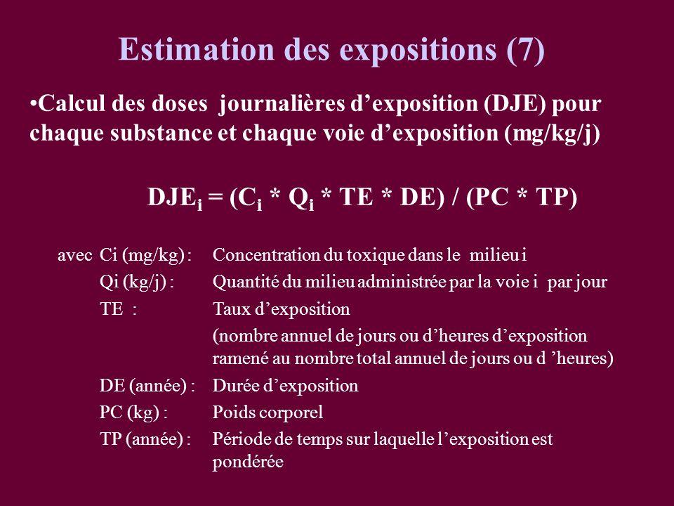 Calcul des doses journalières dexposition (DJE) pour chaque substance et chaque voie dexposition (mg/kg/j) DJE i = (C i * Q i * TE * DE) / (PC * TP) a