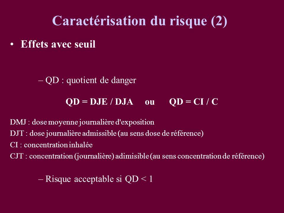 Effets avec seuil –QD : quotient de danger QD = DJE / DJA ou QD = CI / C DMJ : dose moyenne journalière d'exposition DJT : dose journalière admissible