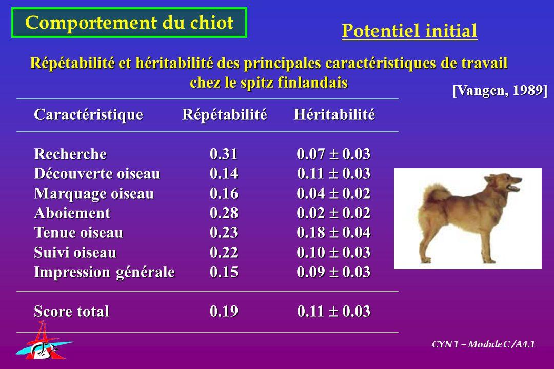 Comportement du chiot CYN 1 – Module C /A4.1 Potentiel initial Répétabilité et héritabilité des principales caractéristiques de travail chez le spitz