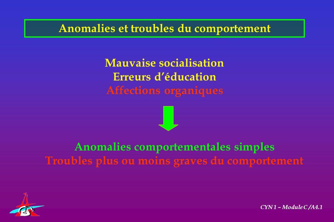 Anomalies et troubles du comportement CYN 1 – Module C /A4.1 Mauvaise socialisation Erreurs déducation Affections organiques Anomalies comportementale