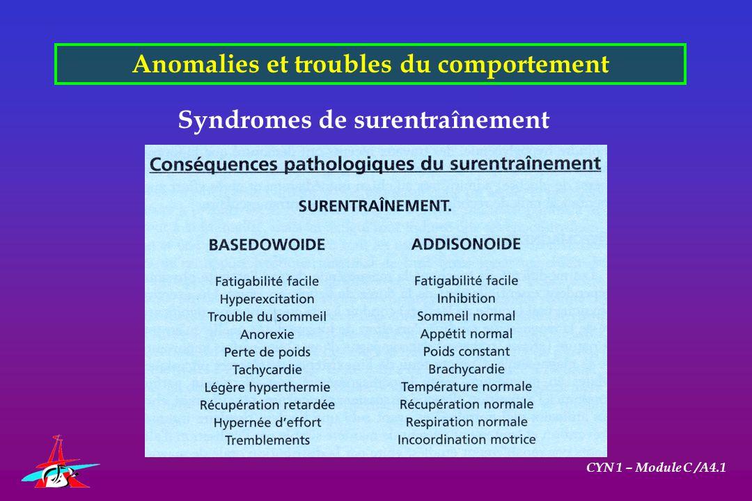 Anomalies et troubles du comportement CYN 1 – Module C /A4.1 Syndromes de surentraînement