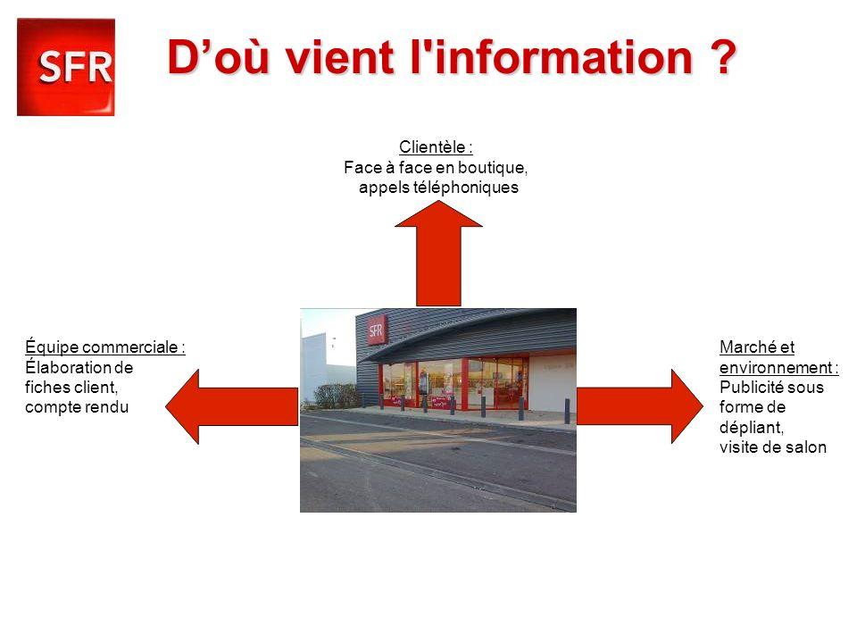 Doù vient l'information ? Clientèle : Face à face en boutique, appels téléphoniques Équipe commerciale : Marché et Élaboration de environnement : fich