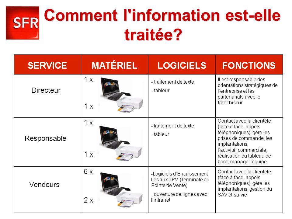 Comment l'information est-elle traitée? Comment l'information est-elle traitée? Directeur Responsable Vendeurs - traitement de texte - tableur - trait