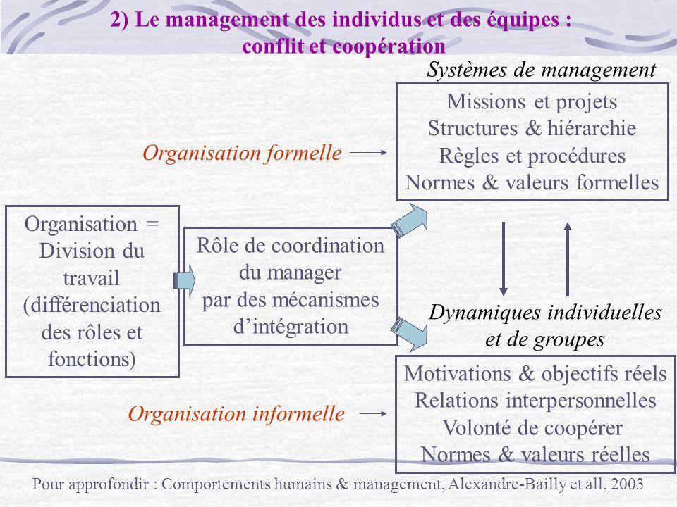 Organisation = Division du travail (différenciation des rôles et fonctions) Rôle de coordination du manager par des mécanismes dintégration Missions e