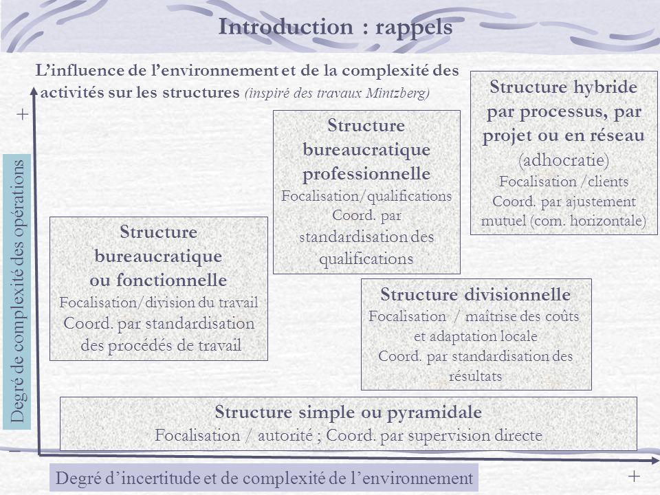 Degré de complexité des opérations Degré dincertitude et de complexité de lenvironnement _ + + Structure bureaucratique ou fonctionnelle Focalisation/