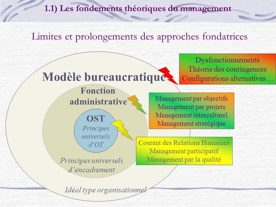 Modèle bureaucratique OST Principes universels dOT Fonction administrative Principes universels dencadrement Limites et prolongements des approches fo