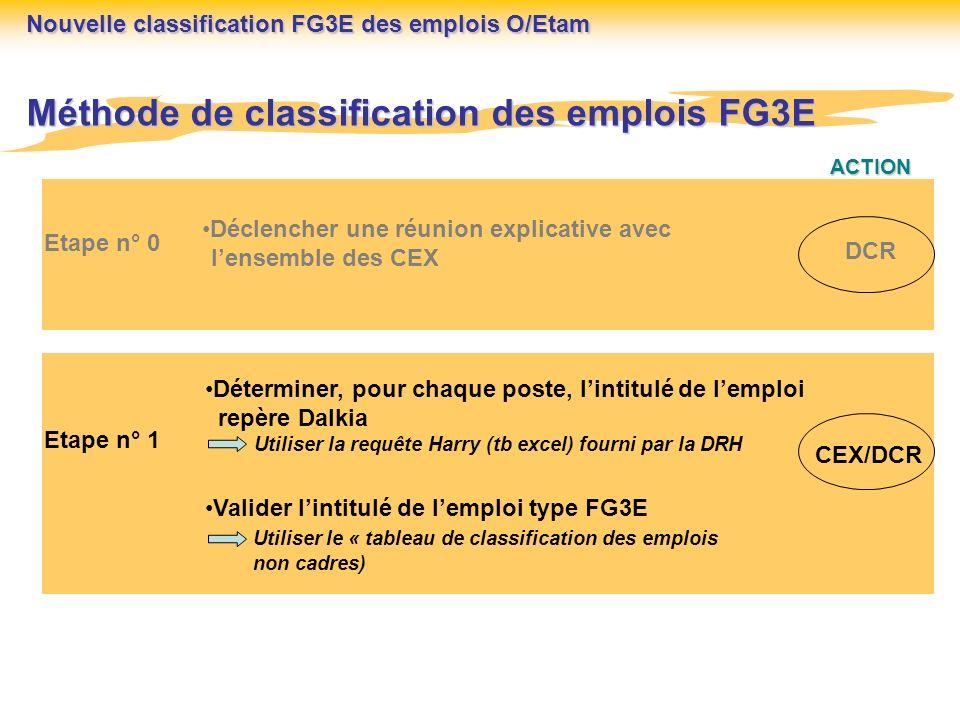 ACTION Méthode de classification des emplois FG3E Etape n° 0 Déclencher une réunion explicative avec lensemble des CEX DCR Etape n° 1 Déterminer, pour