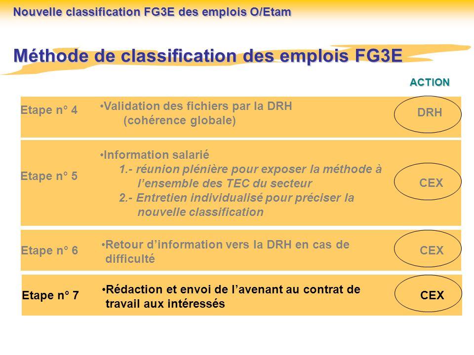 Méthode de classification des emplois FG3E ACTION Etape n° 6 Retour dinformation vers la DRH en cas de difficulté CEX Etape n° 4 Validation des fichie