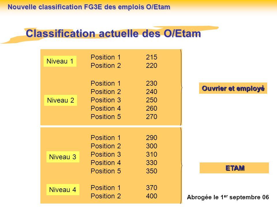 Méthode de classification des emplois FG3E ACTION Etape n° 6 Retour dinformation vers la DRH en cas de difficulté CEX Etape n° 4 Validation des fichiers par la DRH (cohérence globale) DRH Etape n° 5 CEX Information salarié 1.- réunion plénière pour exposer la méthode à lensemble des TEC du secteur 2.- Entretien individualisé pour préciser la nouvelle classification Nouvelle classification FG3E des emplois O/Etam