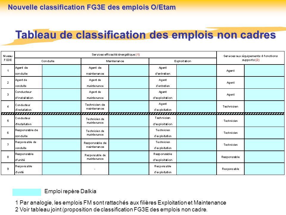 Emploi repère Dalkia 1 Par analogie, les emplois FM sont rattachés aux filières Exploitation et Maintenance 2 Voir tableau joint (proposition de class