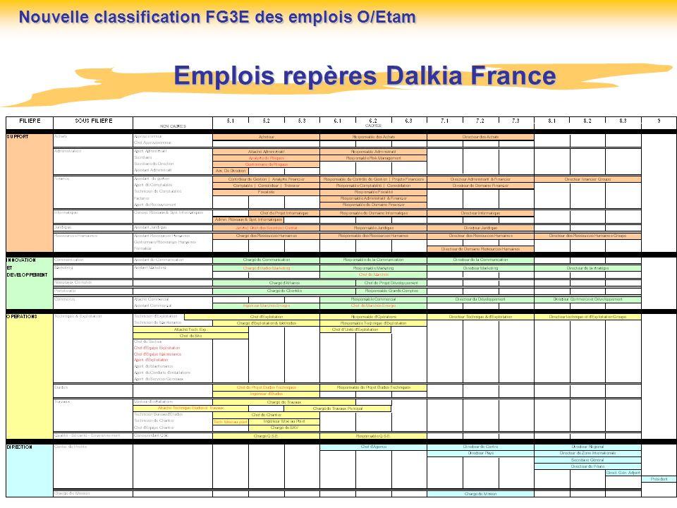 ACTION Méthode de classification des emplois FG3E Etape n° 0 Déclencher une réunion explicative avec lensemble des CEX DCR Nouvelle classification FG3E des emplois O/Etam