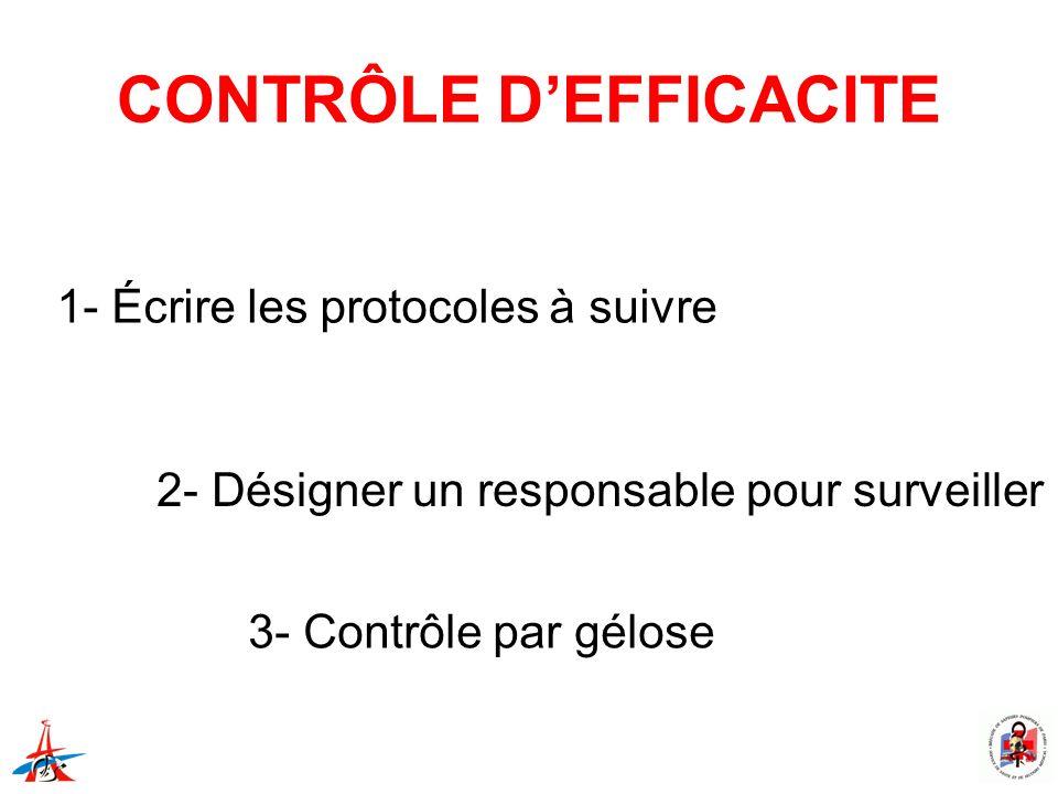 CONTRÔLE DEFFICACITE 1- Écrire les protocoles à suivre 2- Désigner un responsable pour surveiller 3- Contrôle par gélose
