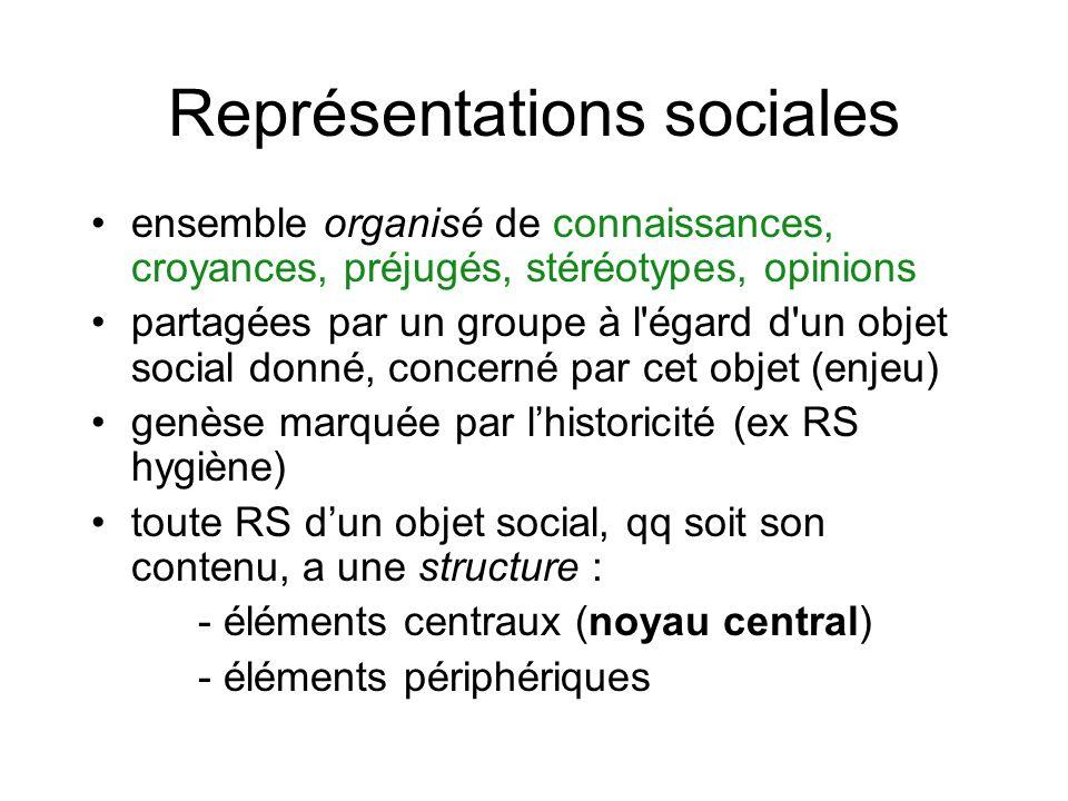 Représentations sociales ensemble organisé de connaissances, croyances, préjugés, stéréotypes, opinions partagées par un groupe à l'égard d'un objet s