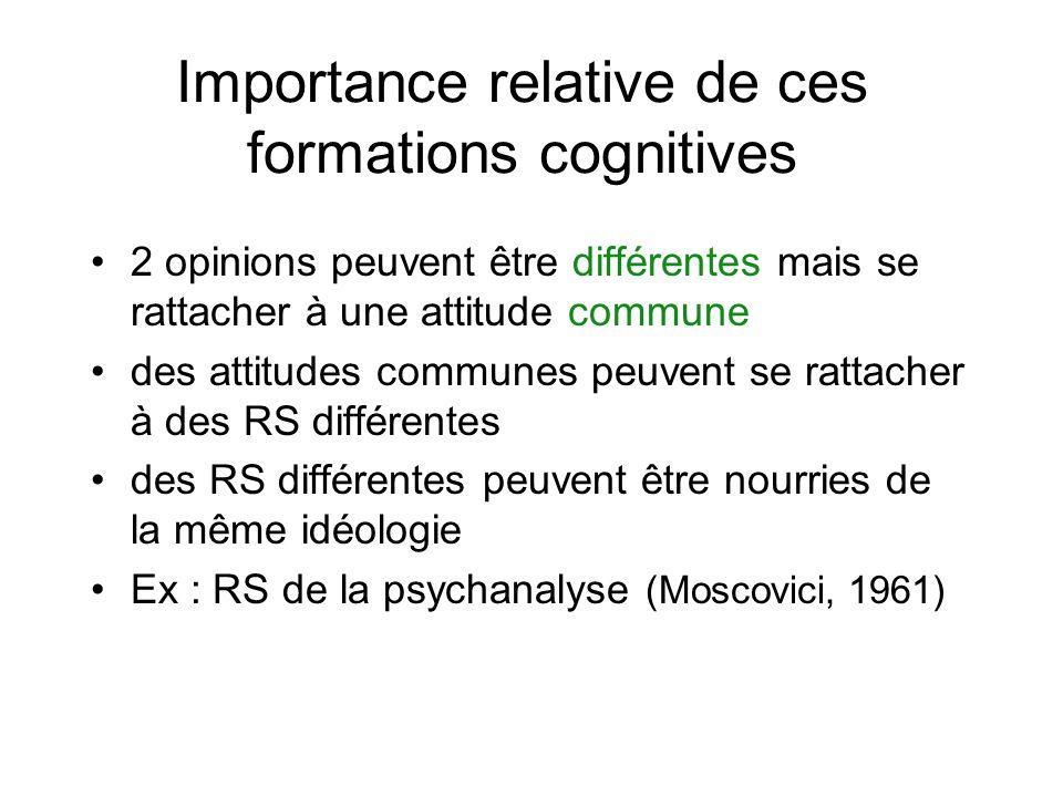 Importance relative de ces formations cognitives 2 opinions peuvent être différentes mais se rattacher à une attitude commune des attitudes communes peuvent se rattacher à des RS différentes des RS différentes peuvent être nourries de la même idéologie Ex : RS de la psychanalyse (Moscovici, 1961)