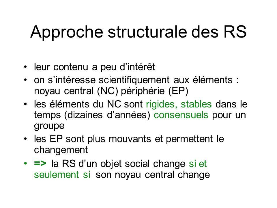 Approche structurale des RS leur contenu a peu dintérêt on sintéresse scientifiquement aux éléments : noyau central (NC) périphérie (EP) les éléments du NC sont rigides, stables dans le temps (dizaines dannées) consensuels pour un groupe les EP sont plus mouvants et permettent le changement => la RS dun objet social change si et seulement si son noyau central change