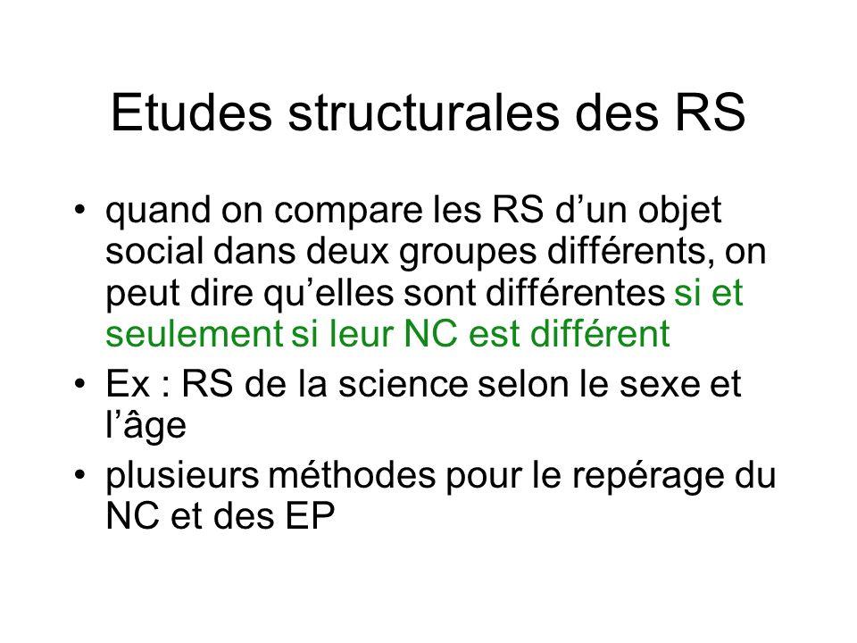 Etudes structurales des RS quand on compare les RS dun objet social dans deux groupes différents, on peut dire quelles sont différentes si et seulement si leur NC est différent Ex : RS de la science selon le sexe et lâge plusieurs méthodes pour le repérage du NC et des EP