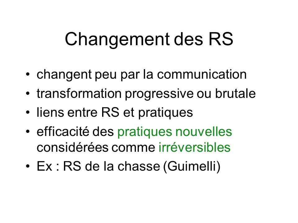 Changement des RS changent peu par la communication transformation progressive ou brutale liens entre RS et pratiques efficacité des pratiques nouvelles considérées comme irréversibles Ex : RS de la chasse (Guimelli)
