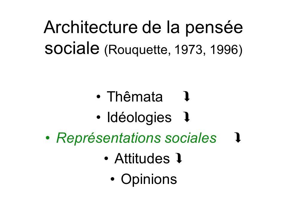Architecture de la pensée sociale (Rouquette, 1973, 1996) Thêmata Idéologies Représentations sociales Attitudes Opinions