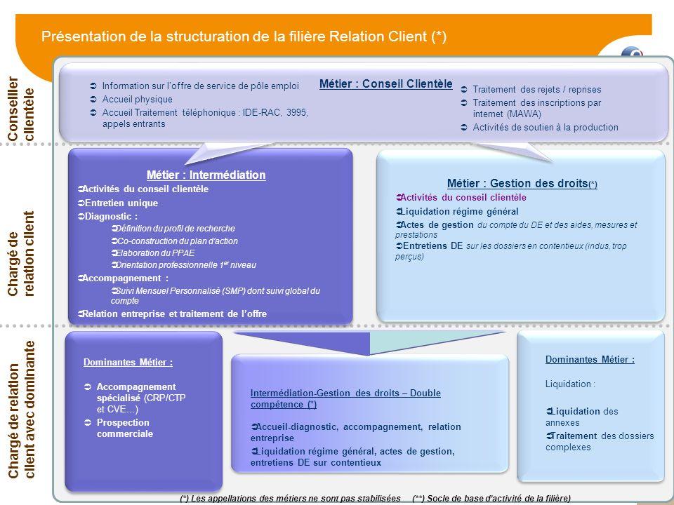 12 Présentation de la structuration de la filière Relation Client (*) Traitement des rejets / reprises Traitement des inscriptions par internet (MAWA)