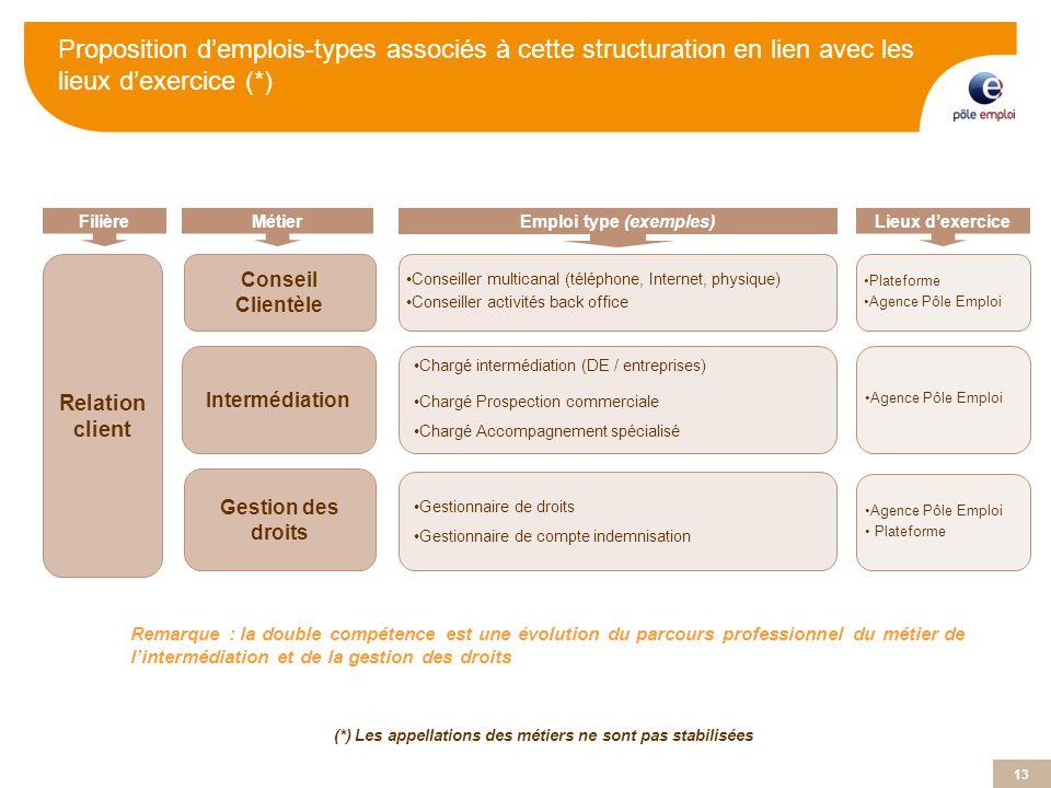 13 (*) Les appellations des métiers ne sont pas stabilisées FilièreMétier Emploi type (exemples) Relation client Conseil Clientèle Intermédiation Cons
