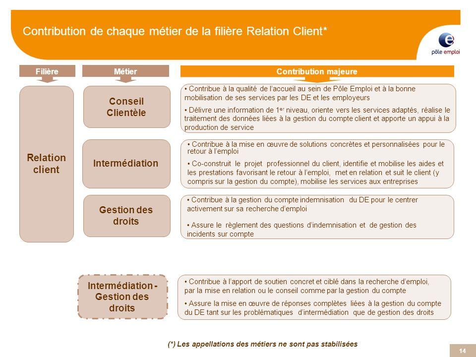 14 (*) Les appellations des métiers ne sont pas stabilisées FilièreMétier Contribution majeure Relation client Conseil Clientèle Intermédiation Contri