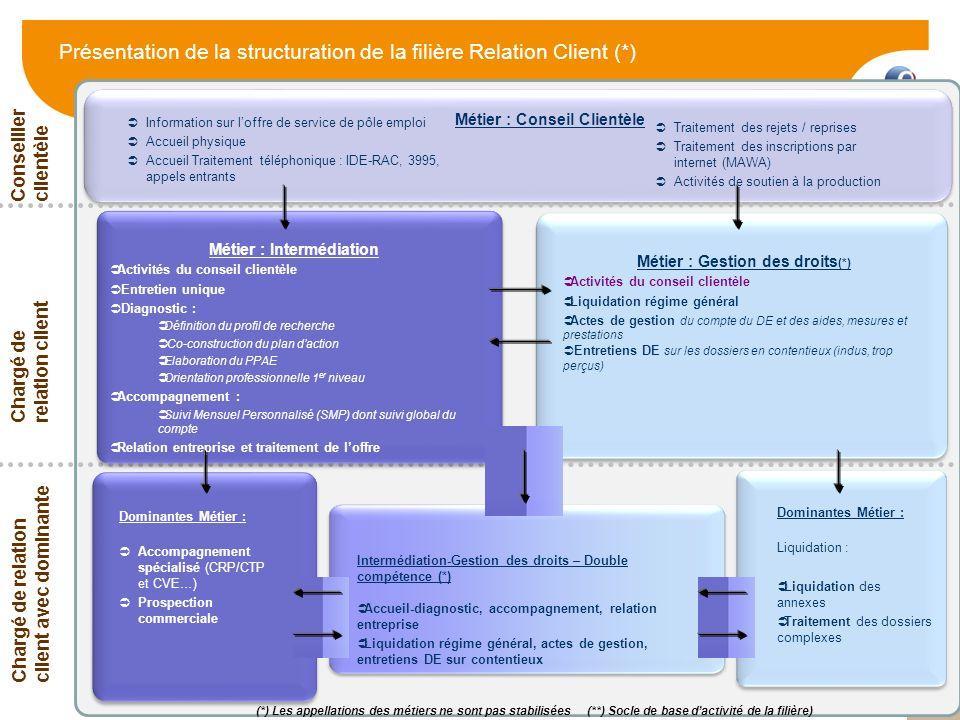 15 Présentation de la structuration de la filière Relation Client (*) Traitement des rejets / reprises Traitement des inscriptions par internet (MAWA)