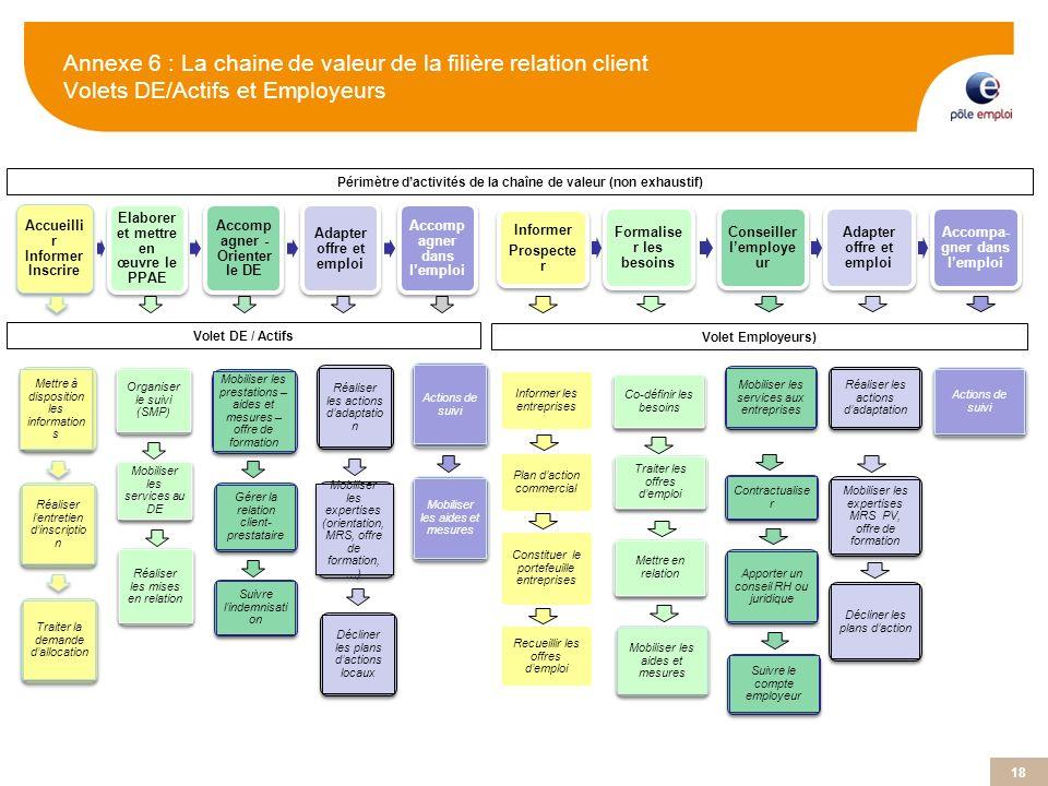 18 Annexe 6 : La chaine de valeur de la filière relation client Volets DE/Actifs et Employeurs Accueilli r Informer Inscrire Elaborer et mettre en œuv