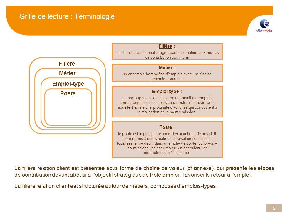 5 5 Grille de lecture : Terminologie La filière relation client est présentée sous forme de chaîne de valeur (cf annexe), qui présente les étapes de c