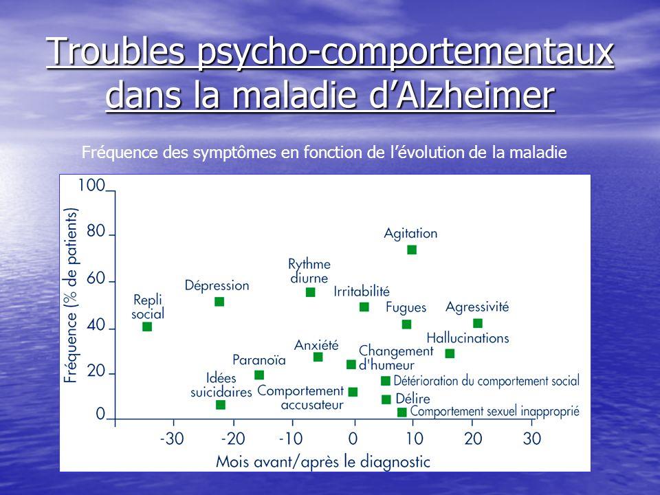 Troubles psycho-comportementaux dans la maladie dAlzheimer Fréquence des symptômes en fonction de lévolution de la maladie