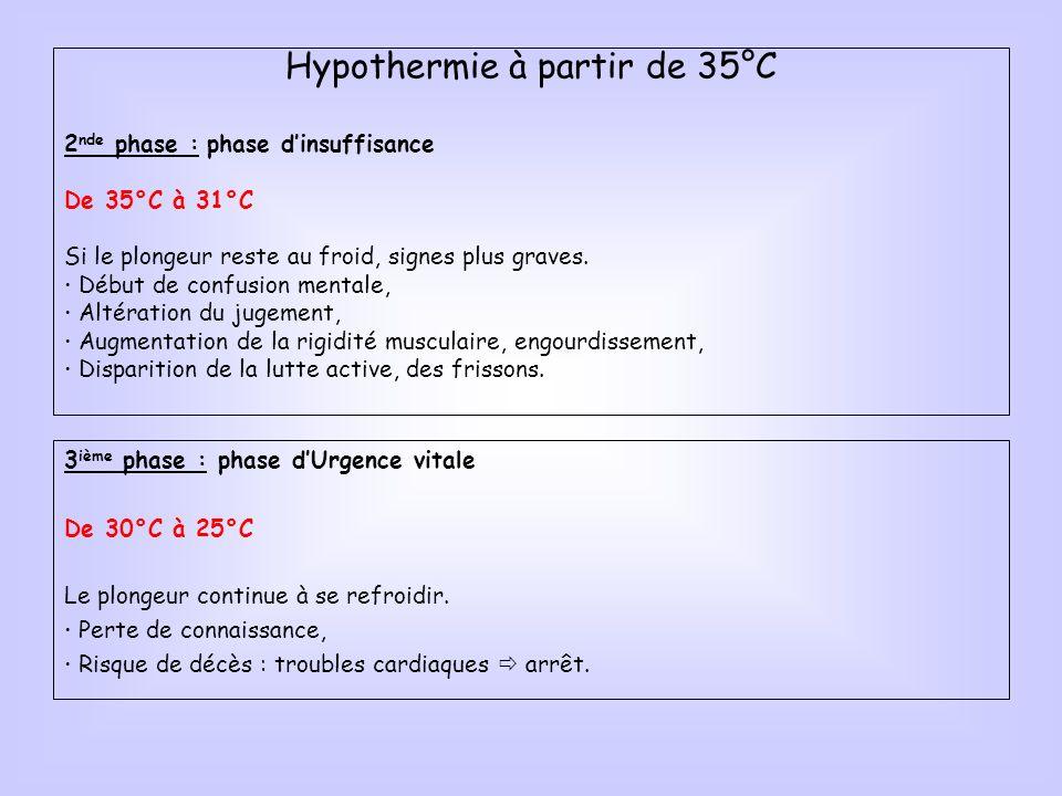 Hypothermie à partir de 35°C 2 nde phase : phase dinsuffisance De 35°C à 31°C Si le plongeur reste au froid, signes plus graves. Début de confusion me