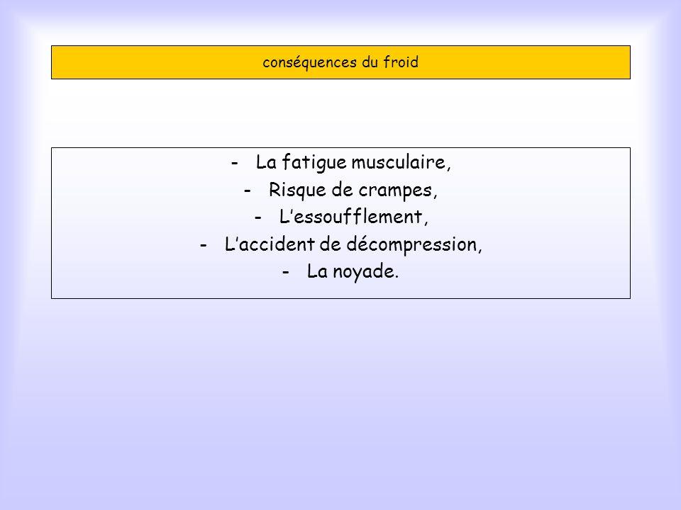 conséquences du froid -La fatigue musculaire, -Risque de crampes, -Lessoufflement, -Laccident de décompression, -La noyade.