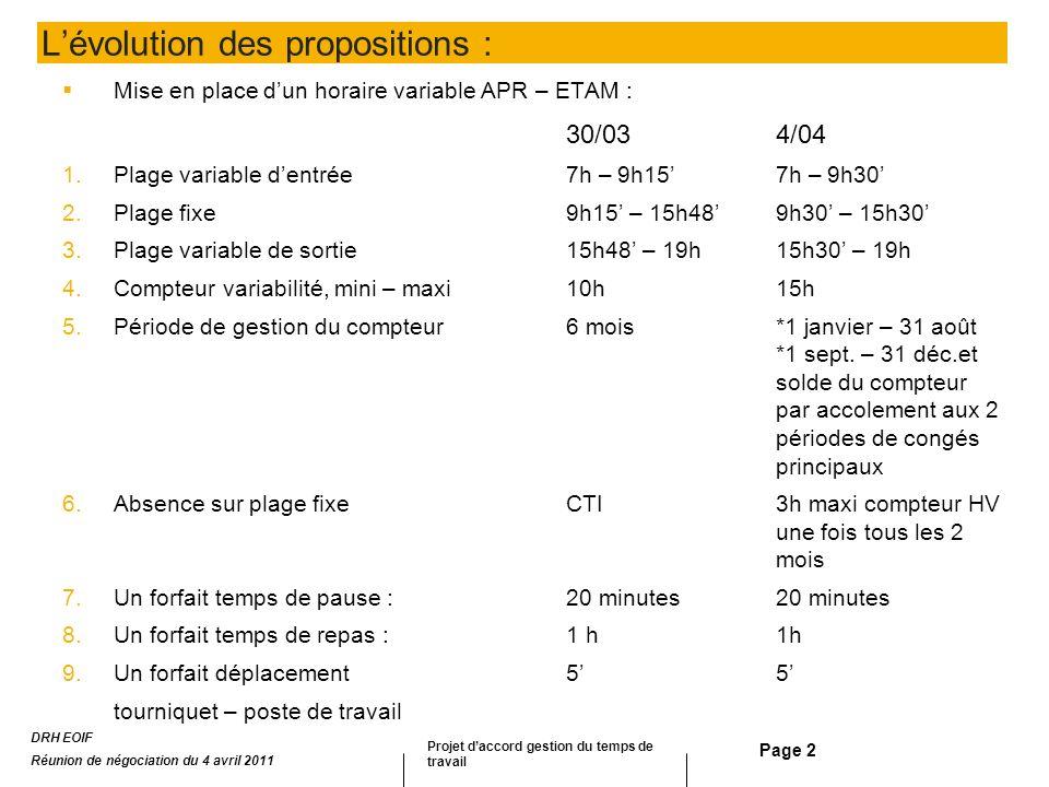 Page 2 Lévolution des propositions : Mise en place dun horaire variable APR – ETAM : 30/034/04 1.Plage variable dentrée7h – 9h157h – 9h30 2.Plage fixe