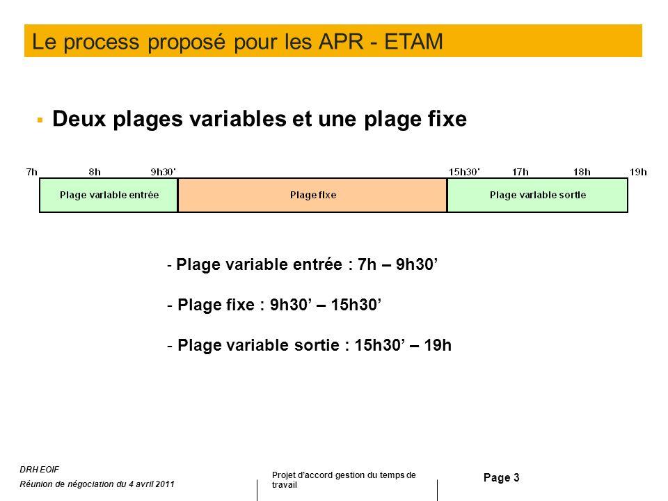 Page 3 Deux plages variables et une plage fixe - Plage variable entrée : 7h – 9h30 - Plage fixe : 9h30 – 15h30 - Plage variable sortie : 15h30 – 19h L