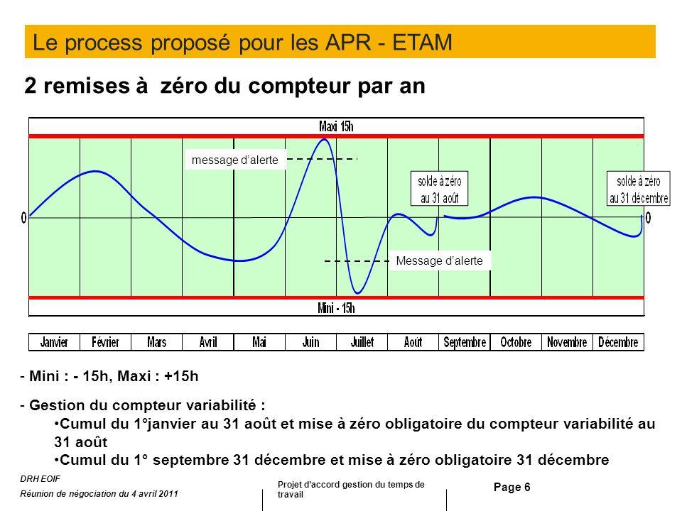 Page 6 2 remises à zéro du compteur par an - Mini : - 15h, Maxi : +15h - Gestion du compteur variabilité : Cumul du 1°janvier au 31 août et mise à zér
