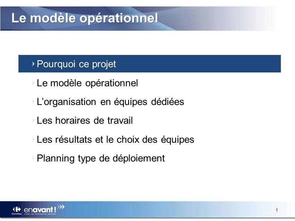 1 Le modèle opérationnel Pourquoi ce projet Le modèle opérationnel Lorganisation en équipes dédiées Les horaires de travail Les résultats et le choix des équipes Planning type de déploiement
