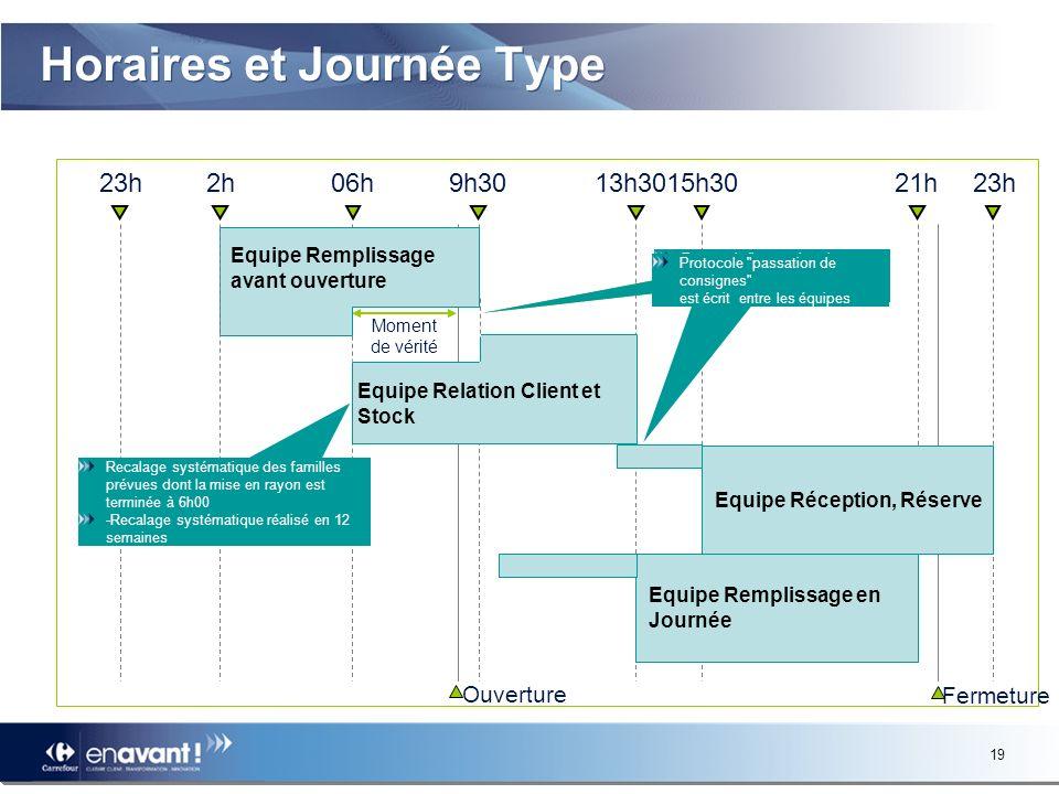 18 Le modèle opérationnel Pourquoi ce projet Le modèle opérationnel Lorganisation en équipes dédiées Les horaires de travail Les résultats et le choix des équipes Planning type de déploiement