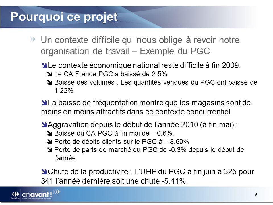 6 Pourquoi ce projet Un contexte difficile qui nous oblige à revoir notre organisation de travail – Exemple du PGC Le contexte économique national reste difficile à fin 2009.