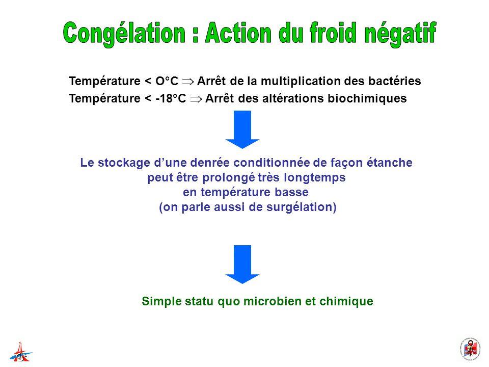 Température < O°C Arrêt de la multiplication des bactéries Température < -18°C Arrêt des altérations biochimiques Le stockage dune denrée conditionnée