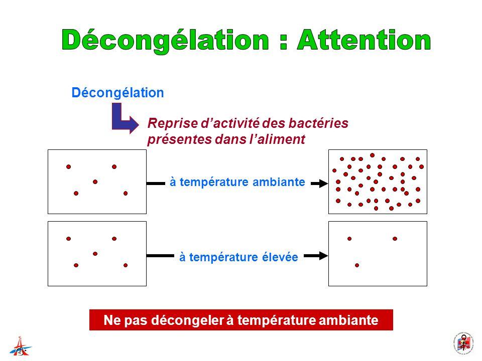 Décongélation Reprise dactivité des bactéries présentes dans laliment à température ambiante à température élevée Ne pas décongeler à température ambi