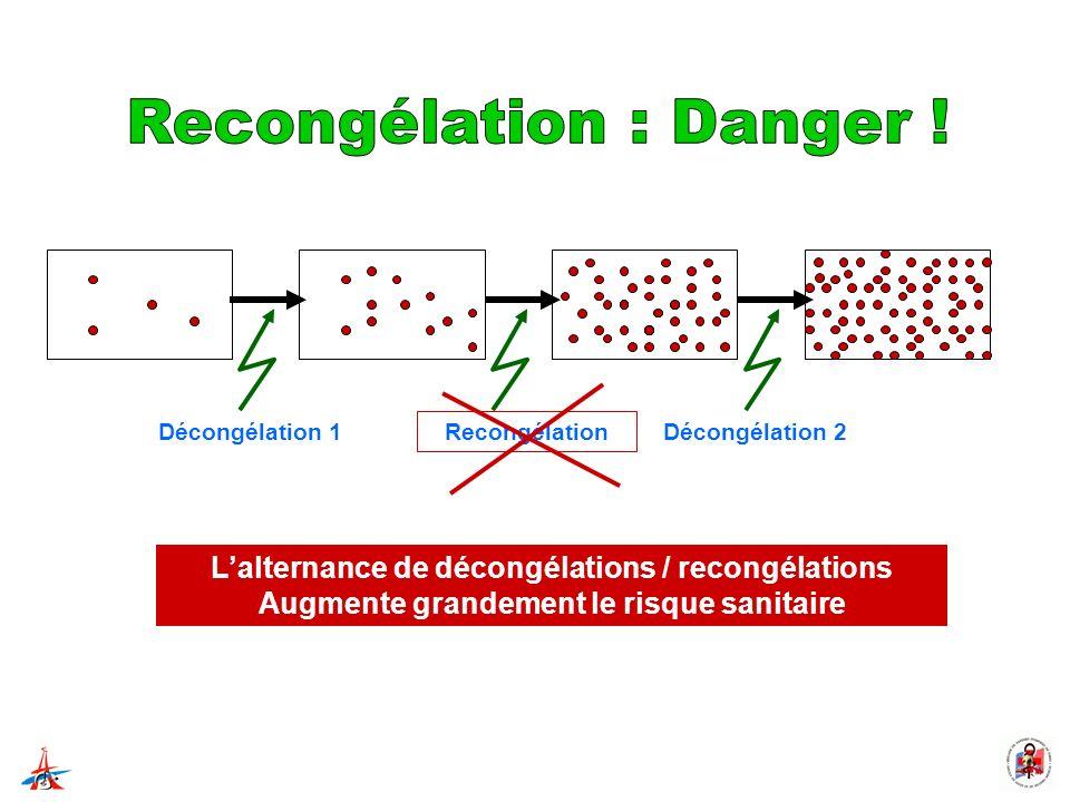 Lalternance de décongélations / recongélations Augmente grandement le risque sanitaire Décongélation 1Décongélation 2 Recongélation