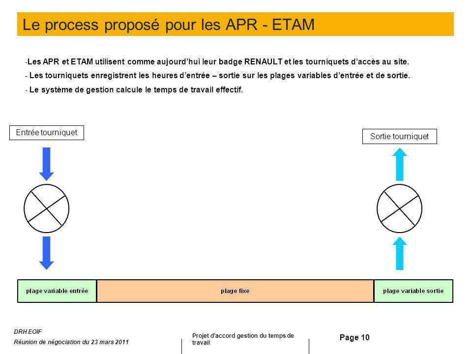Page 10 Le process proposé pour les APR - ETAM Entrée tourniquet Sortie tourniquet -Les APR et ETAM utilisent comme aujourdhui leur badge RENAULT et l
