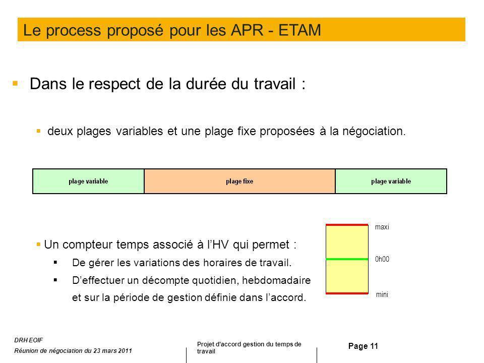 Page 11 Dans le respect de la durée du travail : deux plages variables et une plage fixe proposées à la négociation. Un compteur temps associé à lHV q