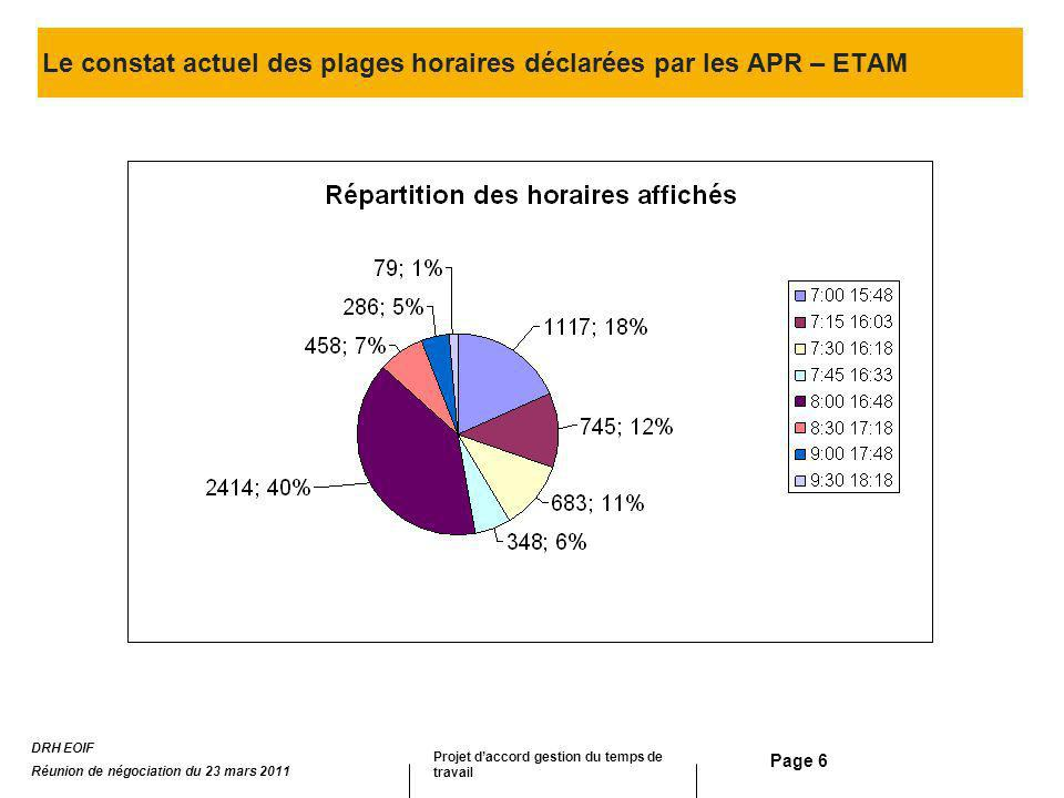 Page 7 Le constat des pratiques en entrée des APR – ETAM sur une journée DRH EOIF Réunion de négociation du 23 mars 2011 Projet daccord gestion du temps de travail