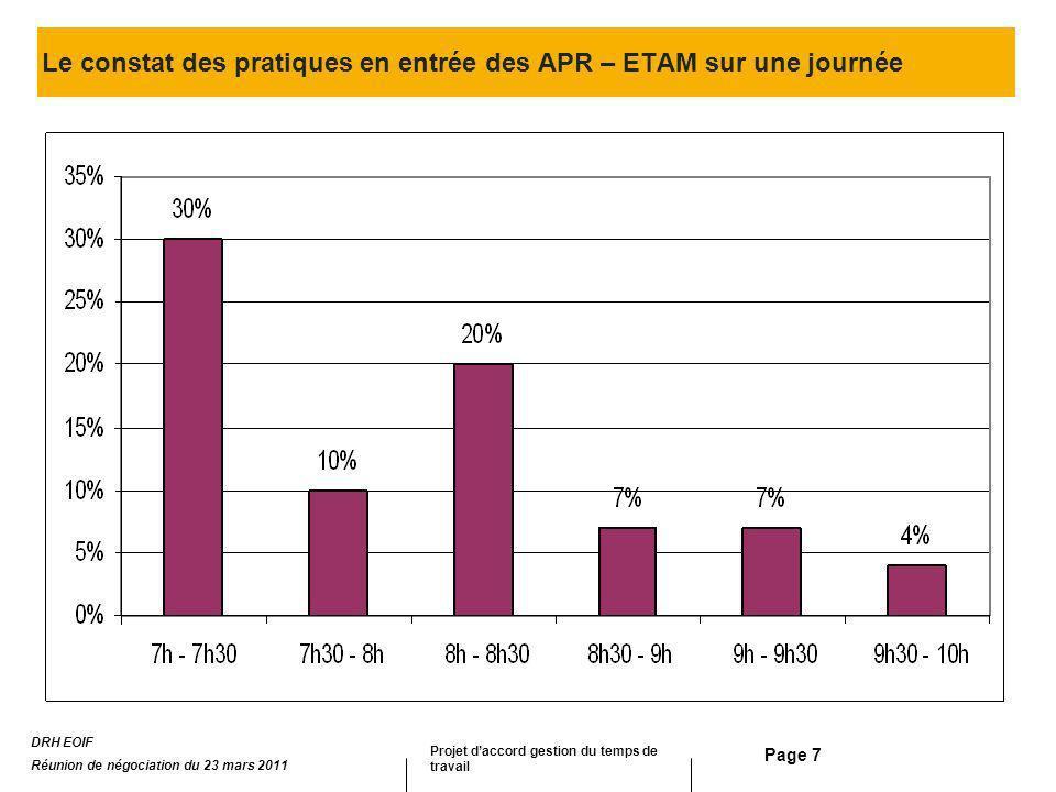 Page 7 Le constat des pratiques en entrée des APR – ETAM sur une journée DRH EOIF Réunion de négociation du 23 mars 2011 Projet daccord gestion du tem