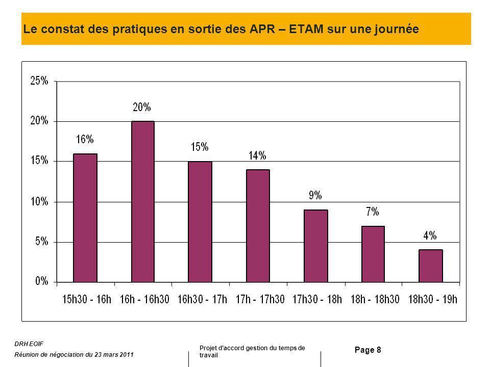 Page 8 Le constat des pratiques en sortie des APR – ETAM sur une journée DRH EOIF Réunion de négociation du 23 mars 2011 Projet daccord gestion du tem