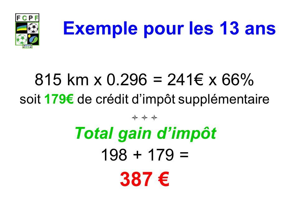 Exemple pour les 13 ans 815 km x 0.296 = 241 x 66% soit 179 de crédit dimpôt supplémentaire Total gain dimpôt 198 + 179 = 387
